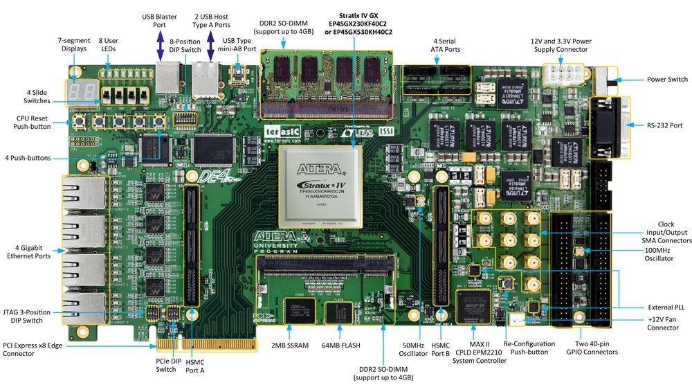 麻州大学爱姆赫斯特分校近日宣布已经成功将 NetFPGA 计划 实践在 DE4 Stratix IV FPGA 高阶开发平台 上。NetFPGA 是一个可实现強大資源共享的开放式平台,提供设计高速网路及系统硬体加速的原型环境,许多学生与研究人员都广泛利用这个平台来做超高速以太网路、传输协定控制等等的开发。 NetFPGA 以 DE4 高阶开发平台 作为核心,FPGA 开发板上附有不少实用的硬体接口与接头以供使用。使用者选用 FPGA 的最主要原因是价格合理,又可以灵活测试各式不同的网路解决方案。 不久以前