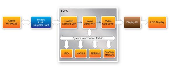 Terasic Daughter Cards Video Amp Image Aptina Sensor