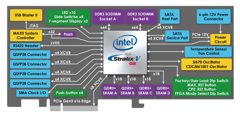 DE5-Net Block Diagram
