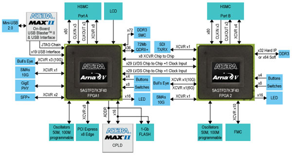 Arria V GT FPGA Development Board Block Diagram
