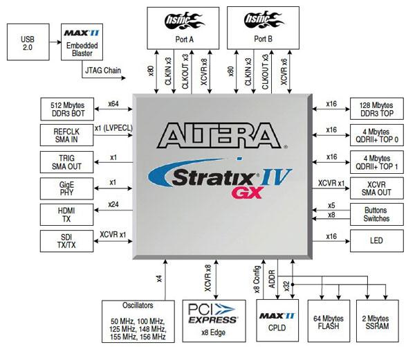 Altera Stratix IV GX FPGA Development Kits Block Diagram