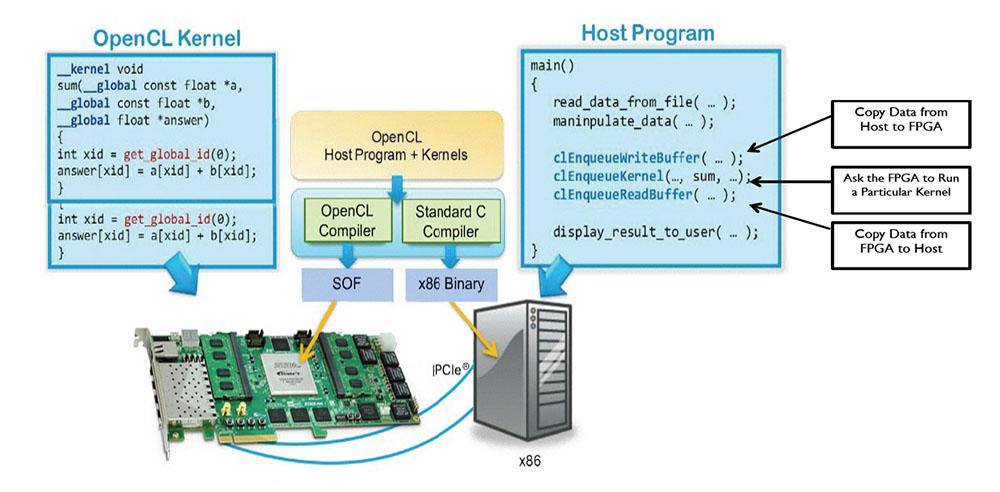 Terasic Terasic News Labs Terasic De5 Net Empowers