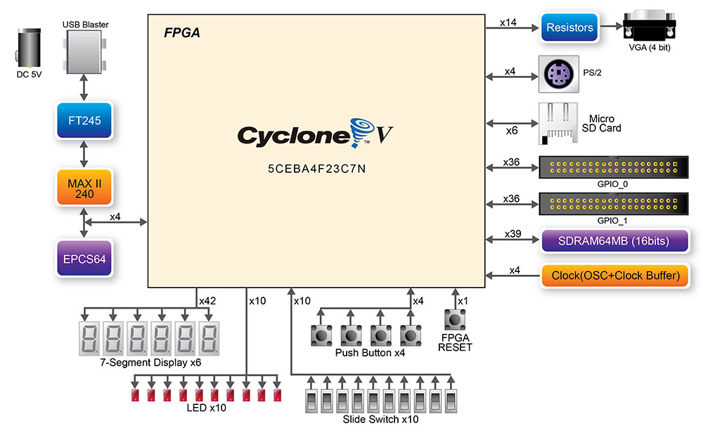 terasic - all fpga main boards - cyclone v