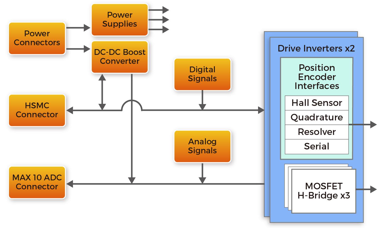 Terasic Daughter Cards Robotics Motors Tandem Motion Power 48v H Bridge Block Diagram 48 V Board Functional Description