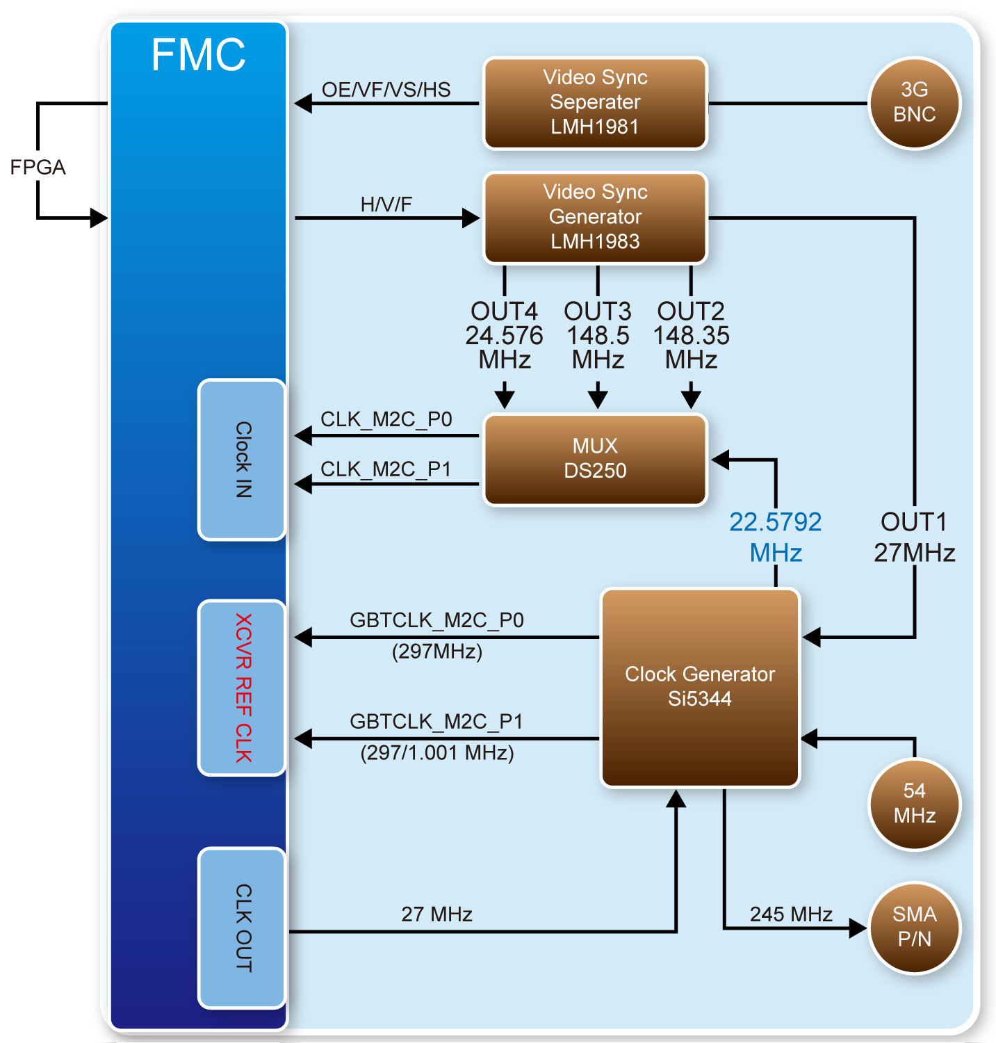 Terasic Daughter Cards Networking 12g Sdi Fmc Card Block Diagram Games