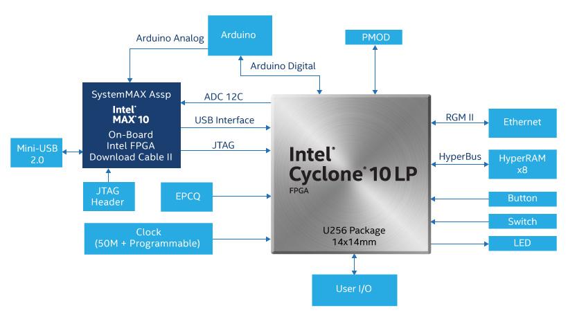 Terasic - All FPGA Main Boards - Cyclone 10 - Intel® Cyclone