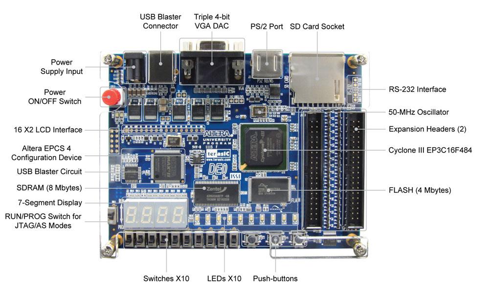 Terasic - DE Main Boards - Cyclone - Altera DE0 Board
