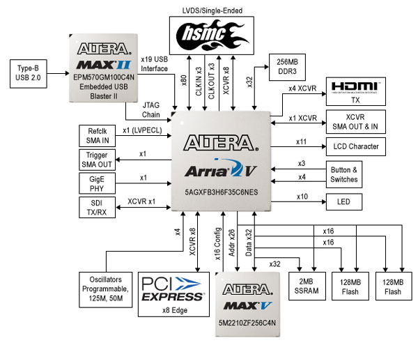 Altera Arria V GX Starter Board Block Diagram