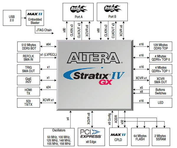 Altera Stratix IV GX FPGA Development Kits Block Diagram