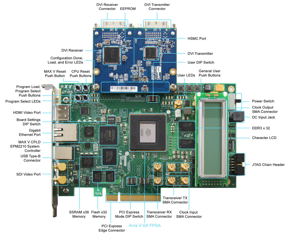 Terasic Bundle Solution Arria V Gx Video Development System Components Of Electrical Plan Layout