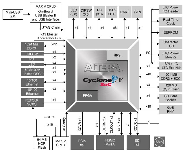 C Soc Blockdiagram on Circuit Diagram Examples