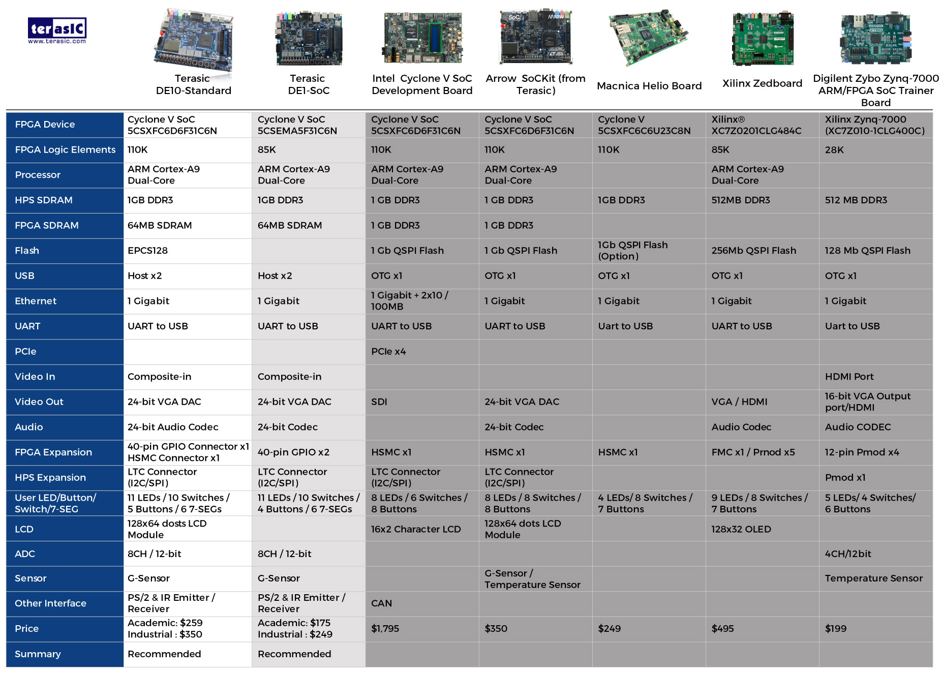 Terasic - SoC Platform - Cyclone - DE1-SoC Board