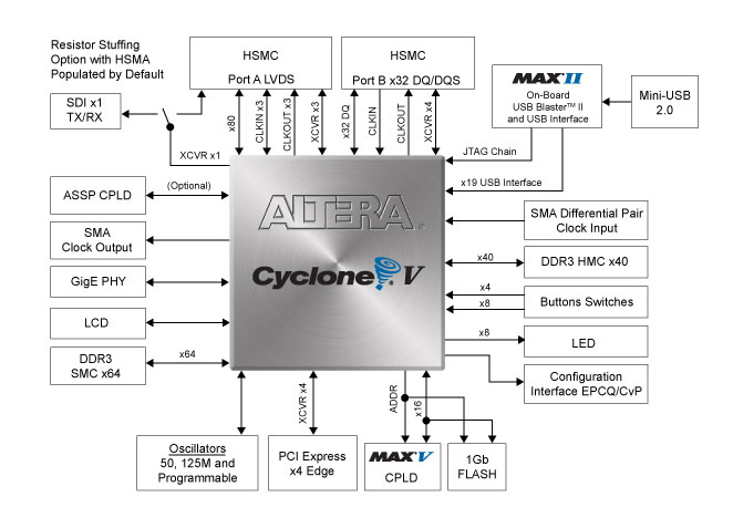 Cyclone V Block Diagram   Wiring Diagram