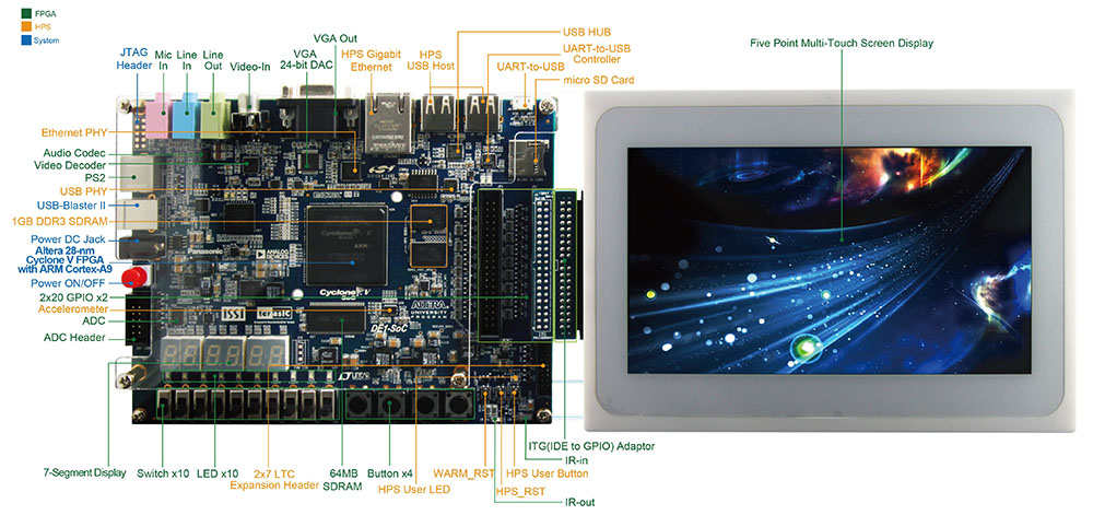 Terasic - SoC Platform - DE1-SoC-MTL2