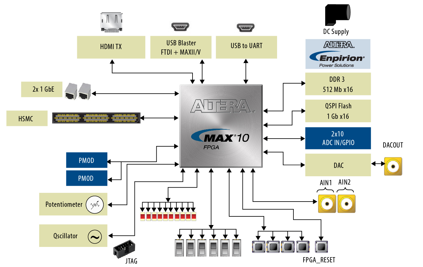 Terasic - All FPGA Main Boards - MAX 10 - MAX 10 FPGA Development Kit