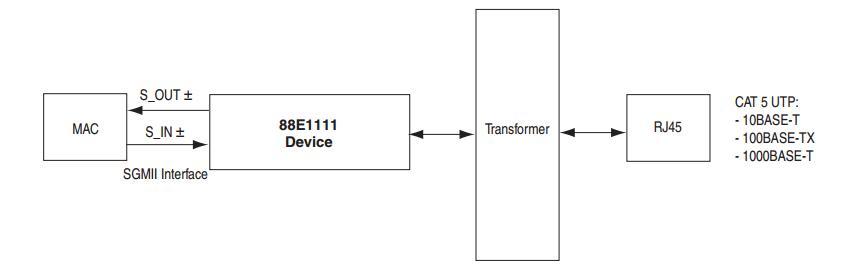 DE10-Advance Hardware Manual revC Chapter4 Gigabit Ethernet