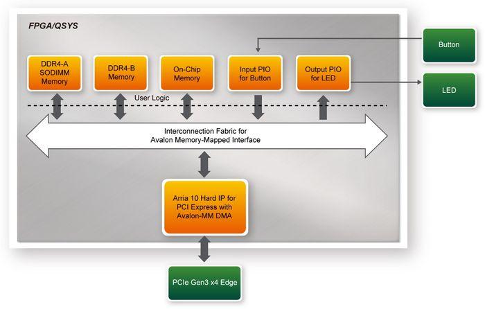 DE10-Advanced revC demo: PCIe Reference Design - DDR4 Linux