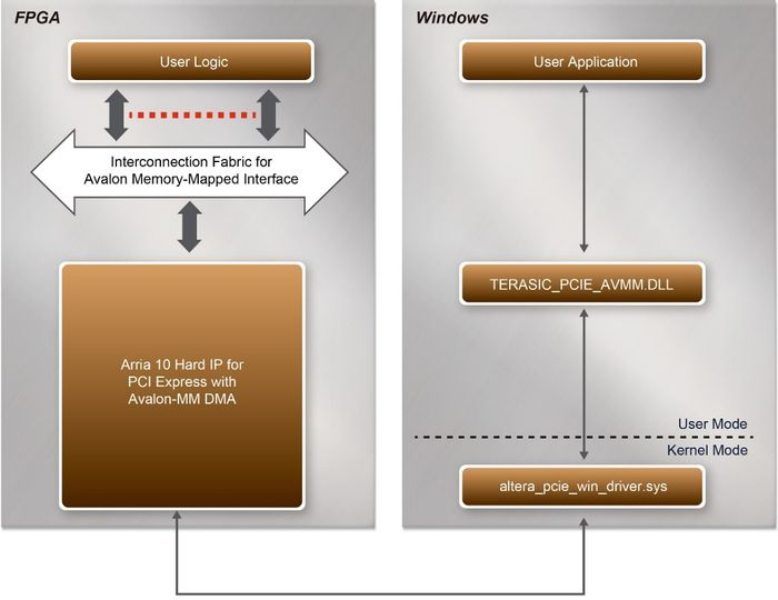 DE10-Advanced revC demo: PCI Express System Infrastructure - Terasic