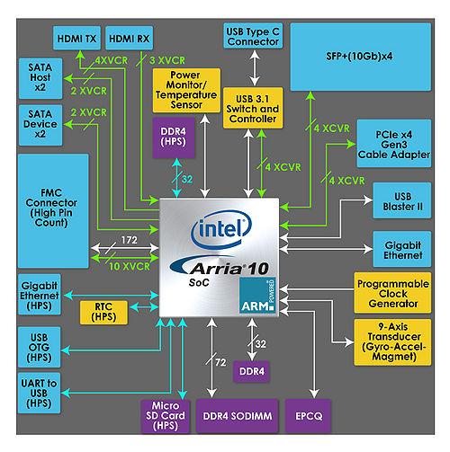 DE10-Advance Hardware Manual revC Chapter2 Block Diagram - Terasic WikiTerasic