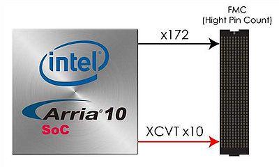 DE10-Advance Hardware Manual revC Chapter4 FMC Connector